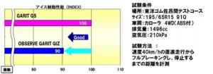性能評価結果(1)アイス制動性能 従来品比10%短縮