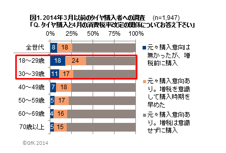 2014年3月以前のタイヤ購入者への調査