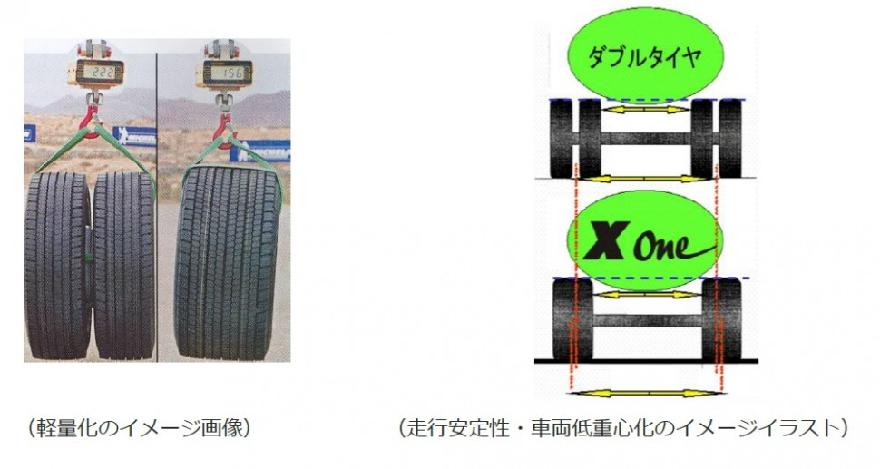 軽量化のイメージ、走行安定性・車両低重心化のイメージ