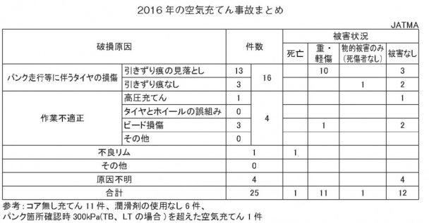 2016年空気タイヤ充てん事故件数(JATMA調べ)