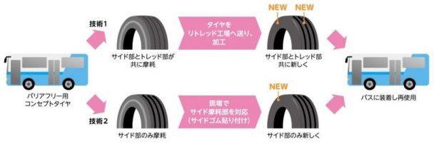 タイヤを再使用する技術の考案