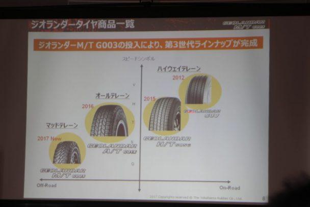 「ジオランダーM/T・G003」の投入により、第三世代のラインナップが完成した
