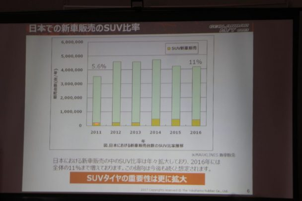 日本でも新車販売に占めるSUV比率は16年に11%に達した
