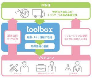 ツールボックスイメージ図