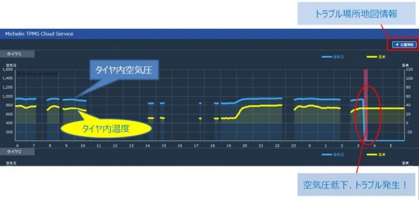 TPMSクラウドサービス 画面イメージ